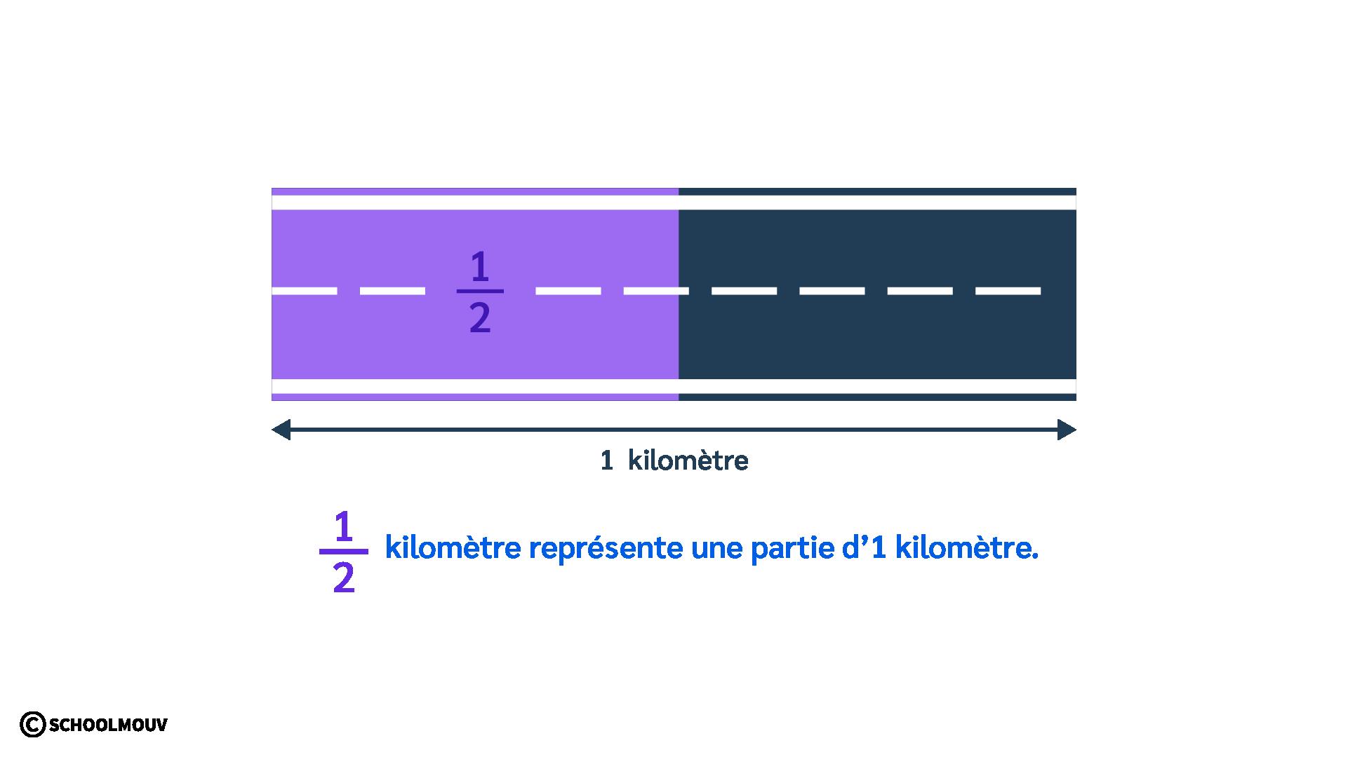 primaire cm1 mathématiques utiliser les fractions partager une grandeur distance