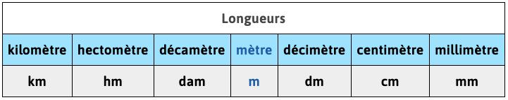 mathématiques cm2 tableau de conversion longueurs