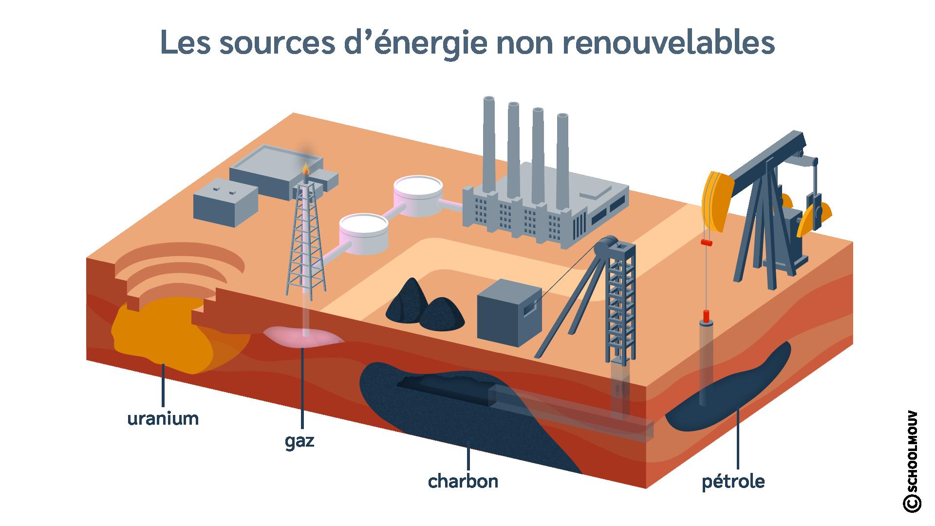 sciences et technologie cm1 les sources d'énergie non renouvelables