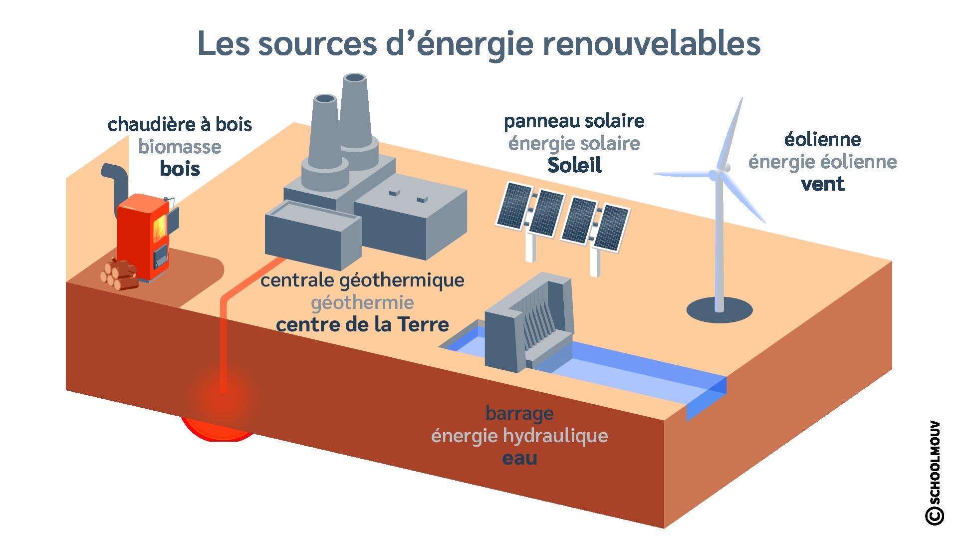 sciences et technologie cm1 les sources d'énergie renouvelables