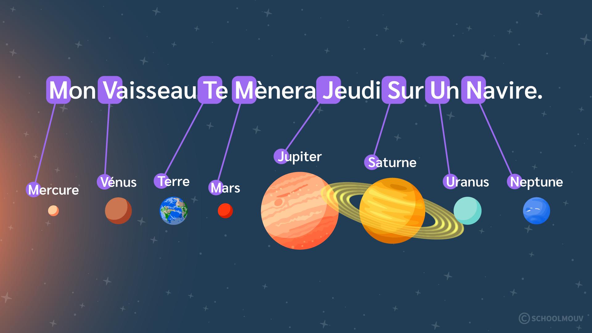 Primaire cm1 sciences technologies terre système solaire ordre planètes