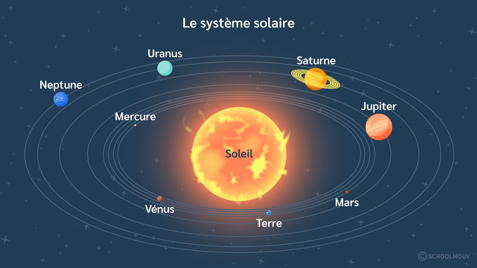 Primaire cm1 sciences technologies terre système solaire Soleil planètes