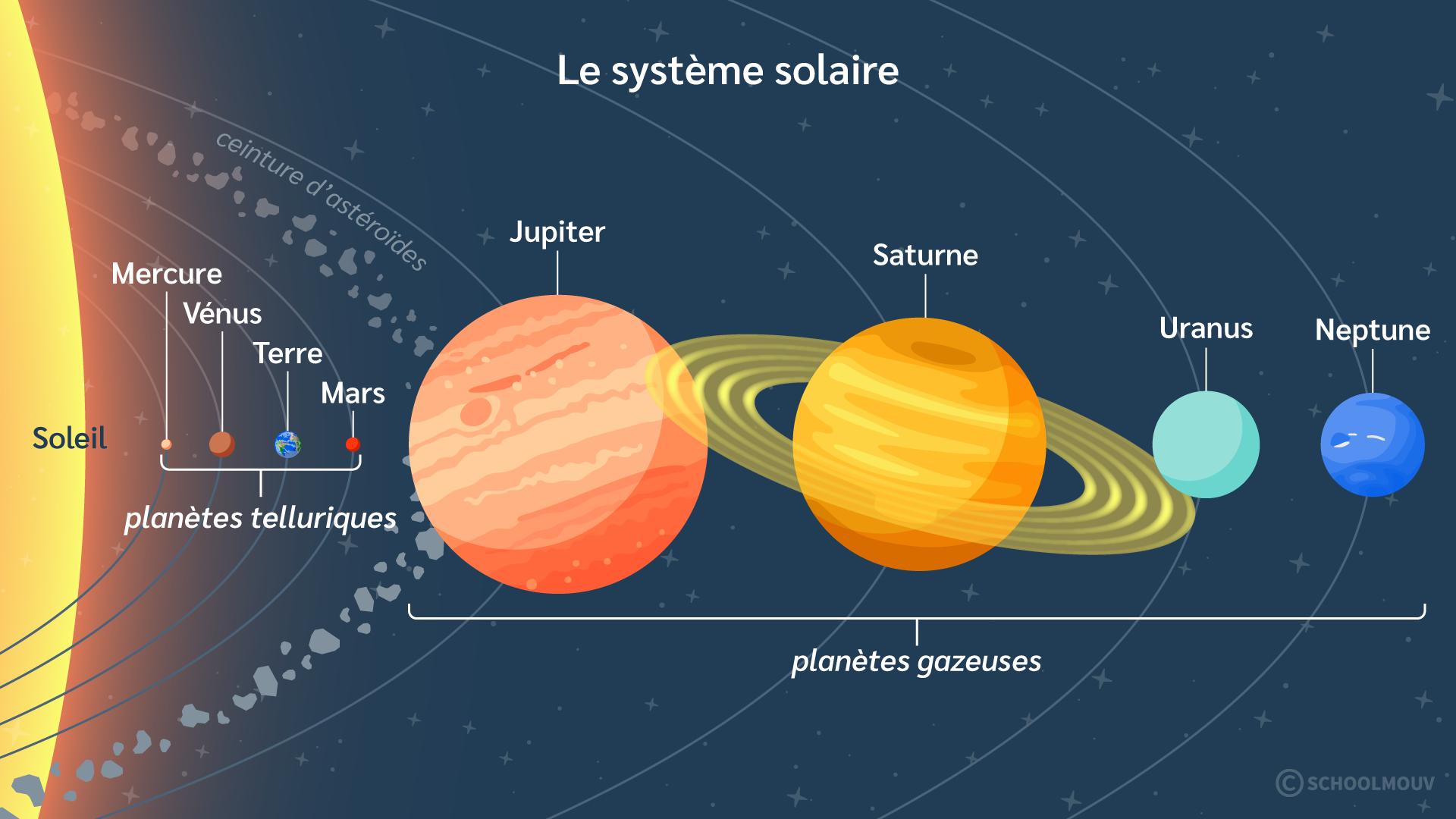 Primaire cm1 sciences technologies terre système solaire planètes telluriques gazeuses