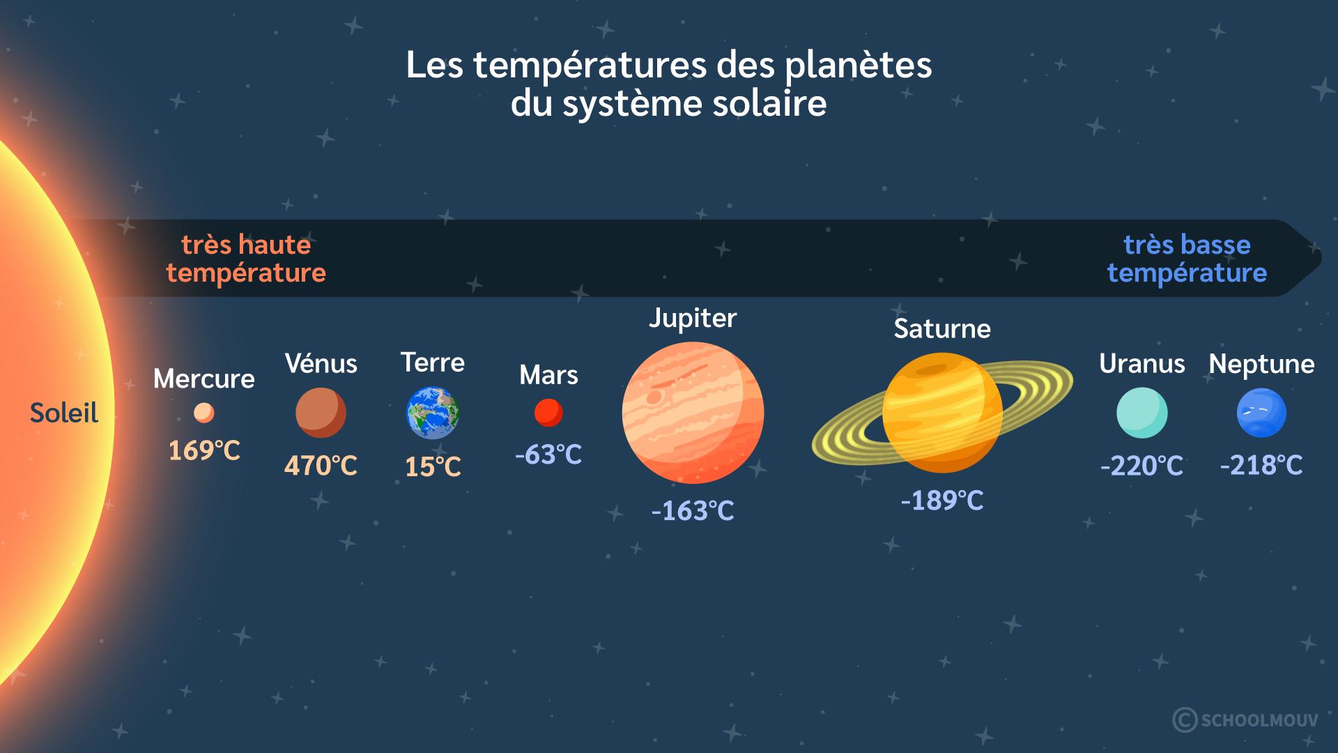 Primaire cm1 sciences technologies terre conditions vie terrestre température planètes