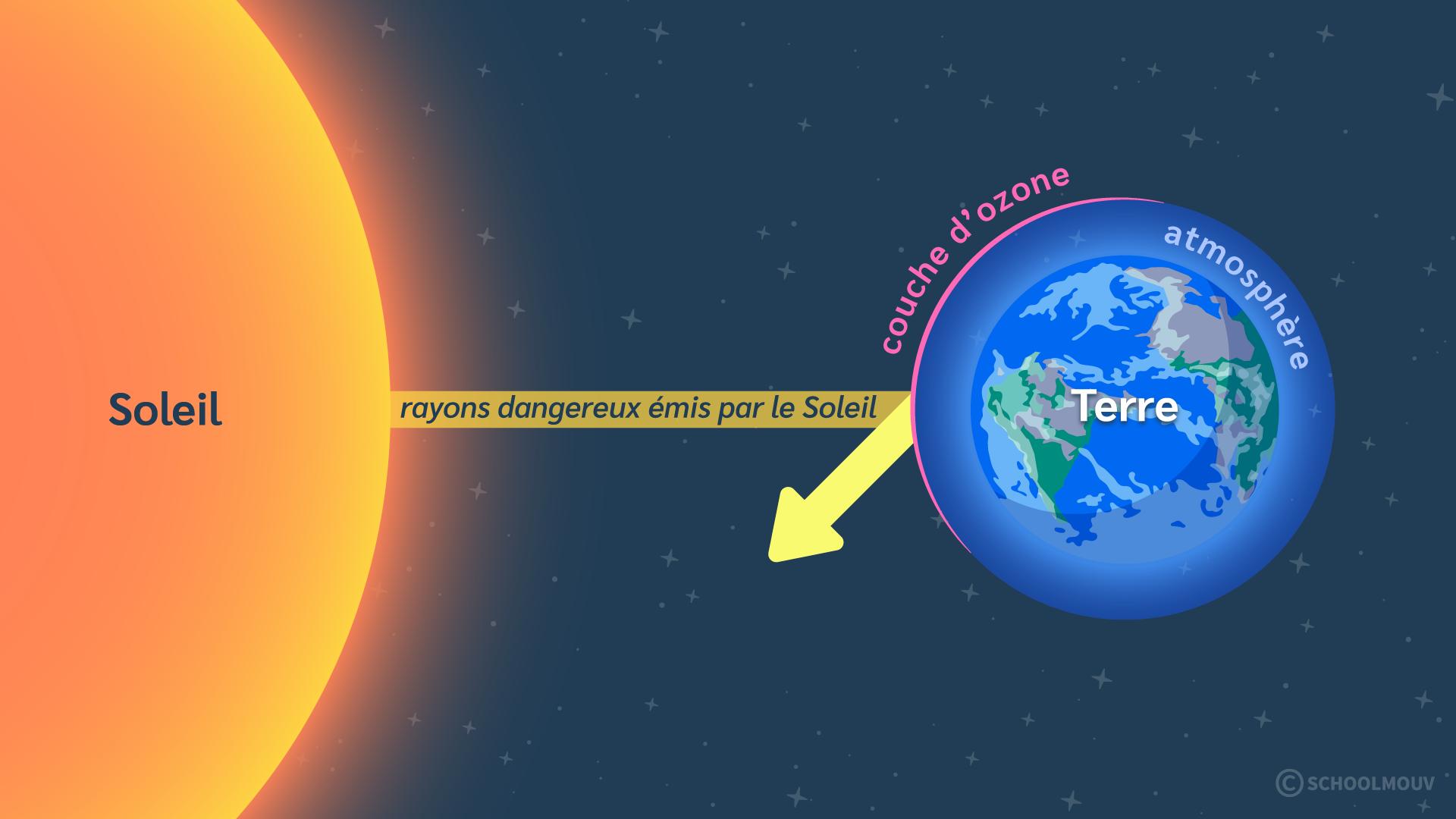 Primaire cm1 sciences technologies terre conditions vie terrestre atmosphère Terre Soleil rayons couche d'ozone atmosphère