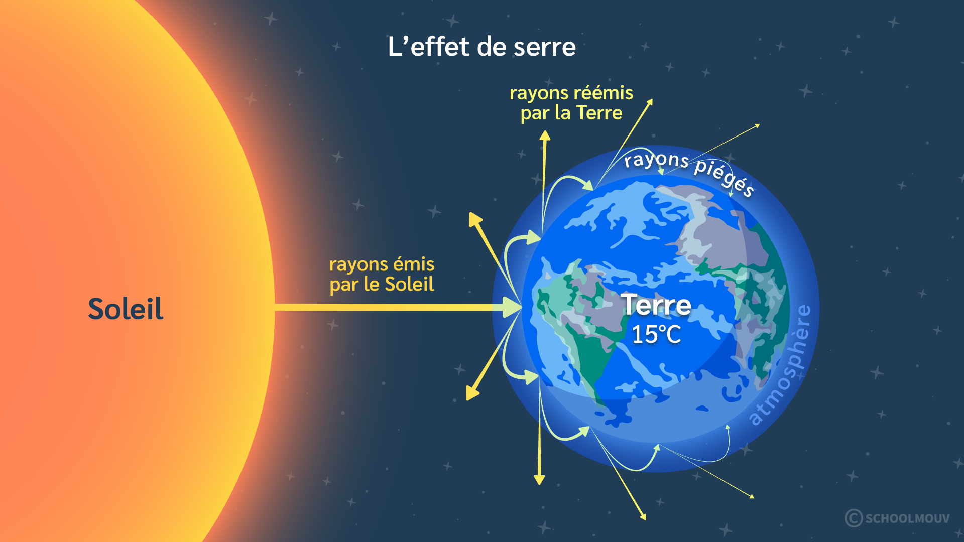 Primaire cm1 sciences technologies terre conditions vie terrestre atmosphère Terre Soleil rayons couche d'ozone atmosphère effet de serre