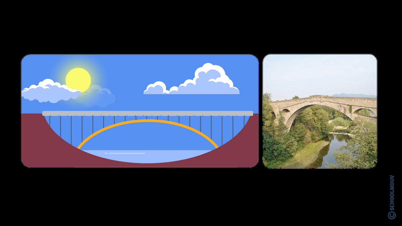 Pont en arc - France - SchoolMouv - Géographie - CM2