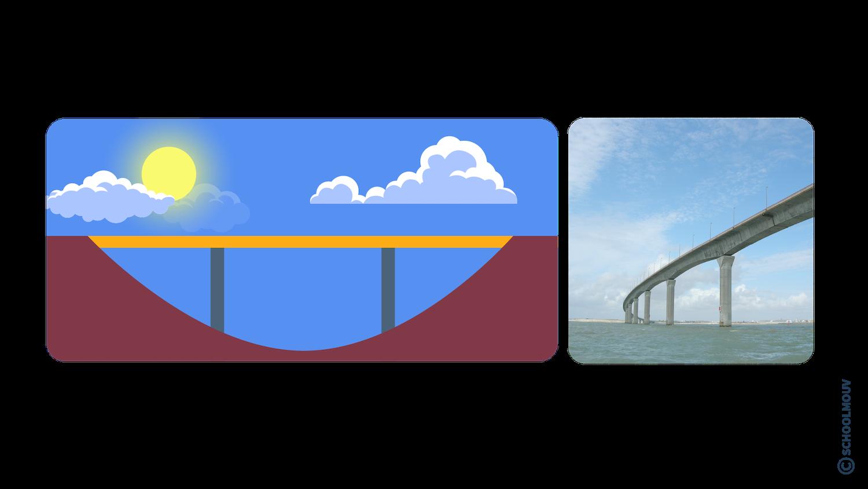 Pont à poutre - France - SchoolMouv - Géographie - CM2