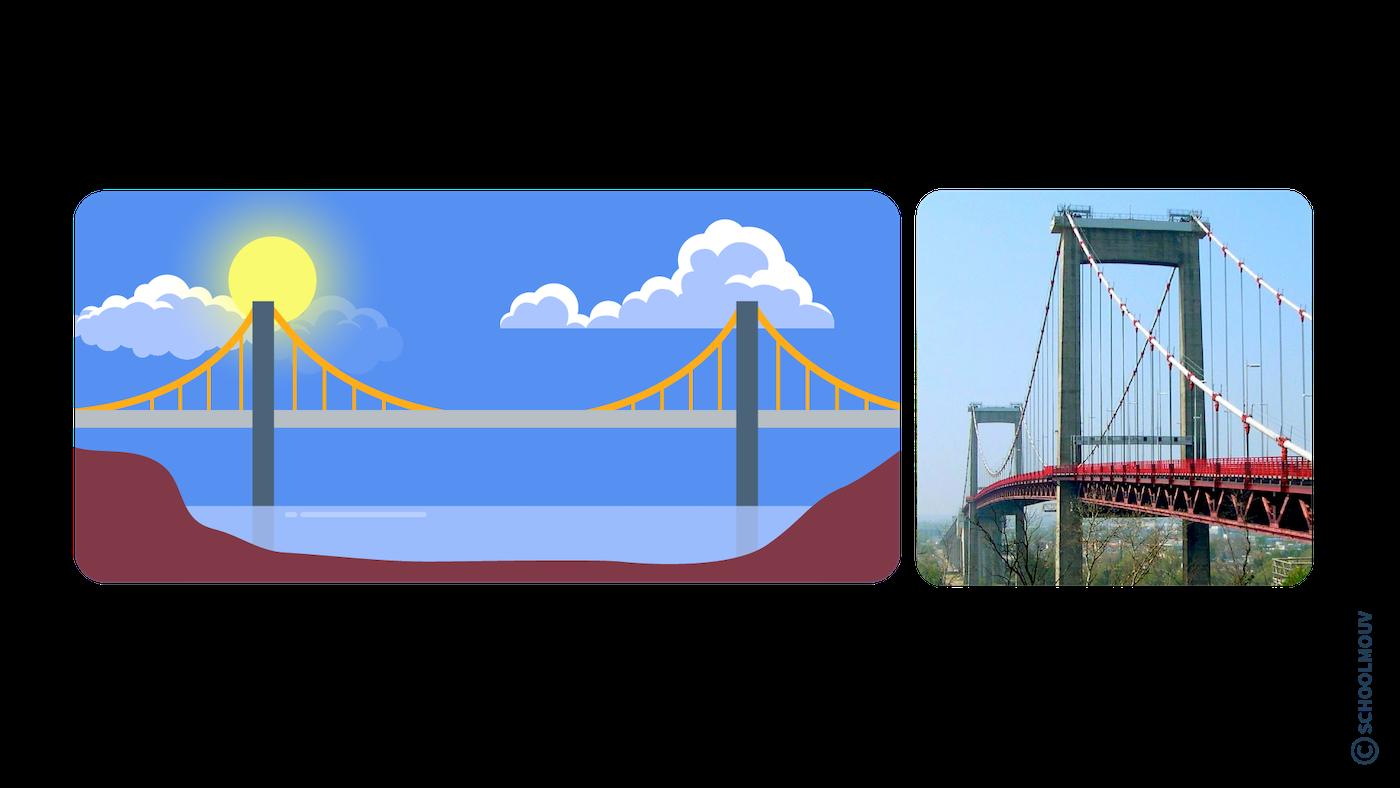 Pont suspendu - France - SchoolMouv - Géographie - CM2