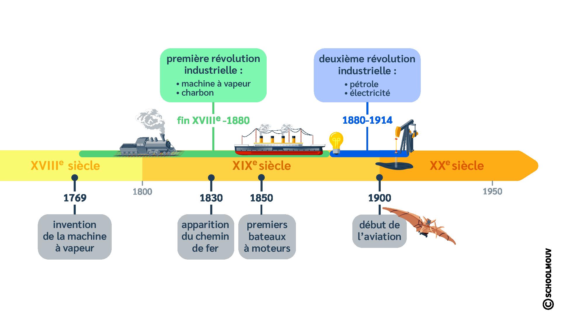 Frise chronologique - Inventions - Bateaux à moteur - Machine à vapeur - Aviation - Pétrole - Électricité - Charbon - SchoolMouv - Histoire - CM2