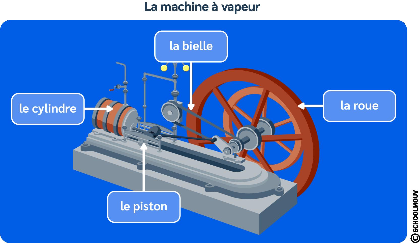 Bielle - Industrie - Inventions - Charbon - SchoolMouv - Histoire - CM2