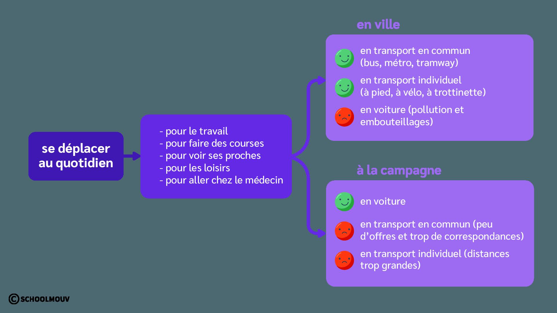 Schéma - Récapituler - Déplacements quotidiens - Ville - Campagne - SchoolMouv - CM2 - Géographie