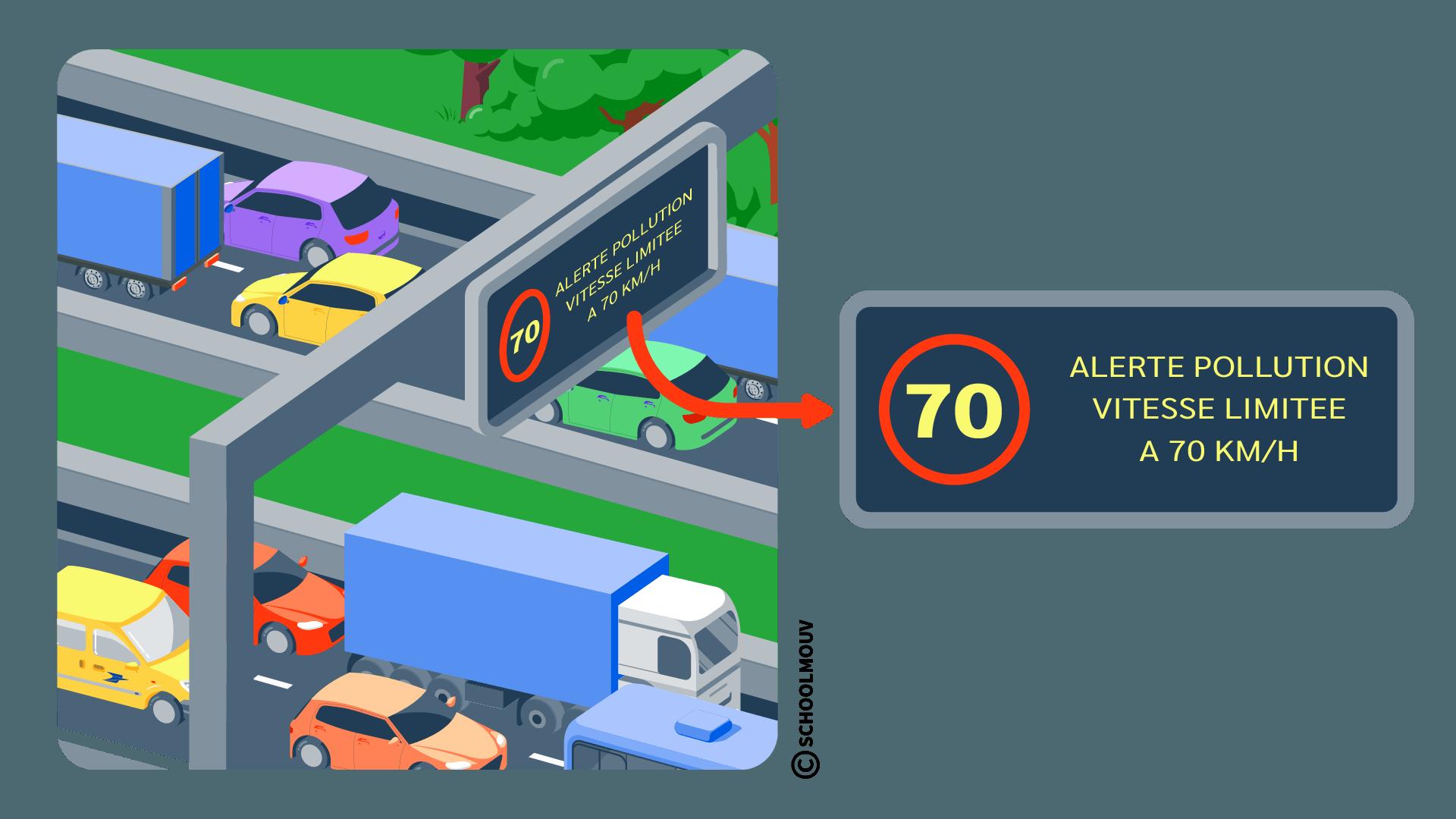 Alerte pollution - Message - Autoroute - Panneaux - Information - SchoolMouv - Géographie - CM2