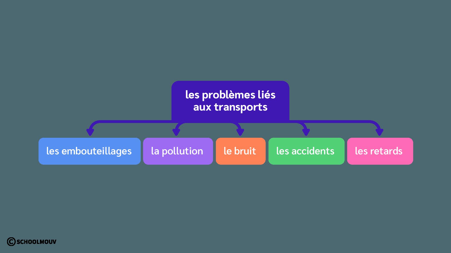 Schéma - Problèmes liés aux transports - Embouteillages - Pollution - Bruit - Accidents - Retards - SchoolMouv - Géographie - CM2
