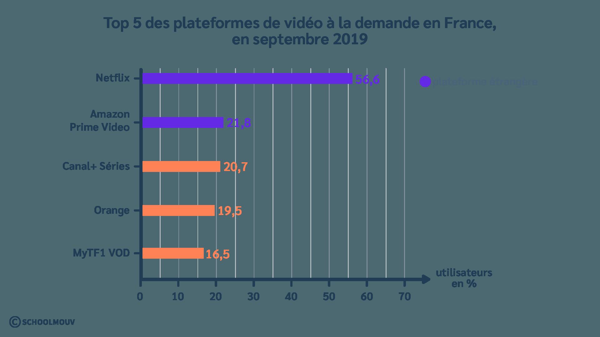 Graphique - Plateformes - Streaming - Vidéo à la demande - France - SchoolMouv - Géographie - CM2