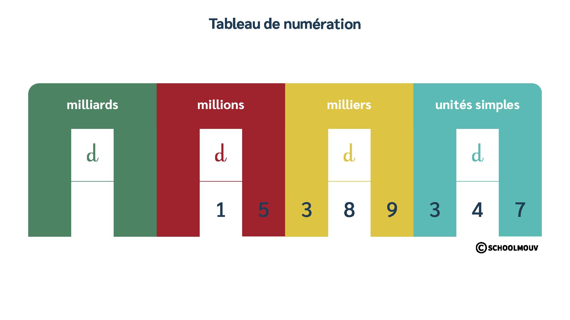 mathématiques CM2 grands nombres entiers tableau de numération