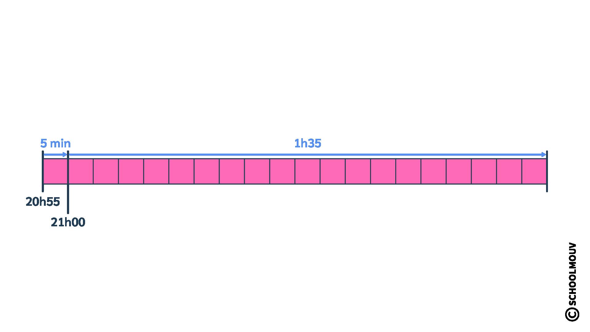 mathématiques CM2 calculer des durées