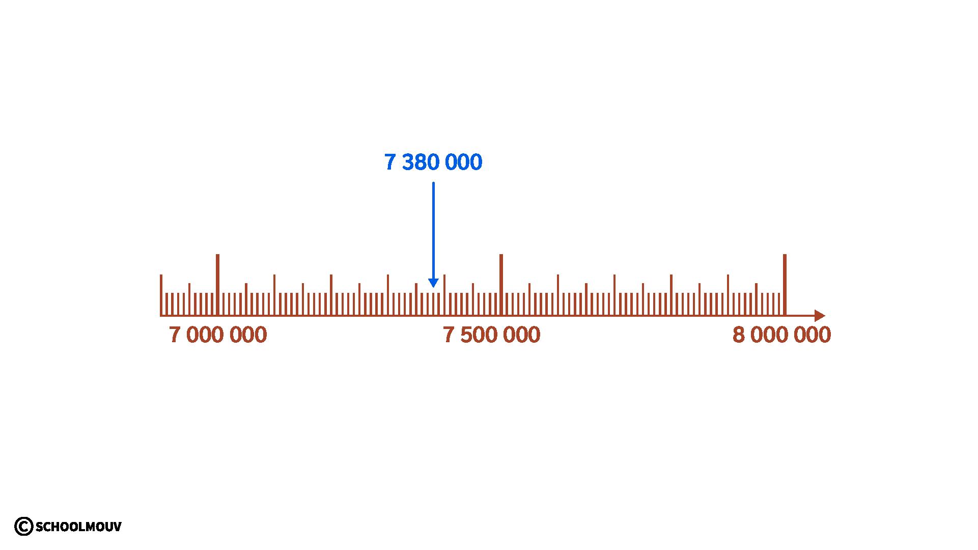primaire mathématiques cm2 comparer ranger encadrer placer les grands nombres entiers