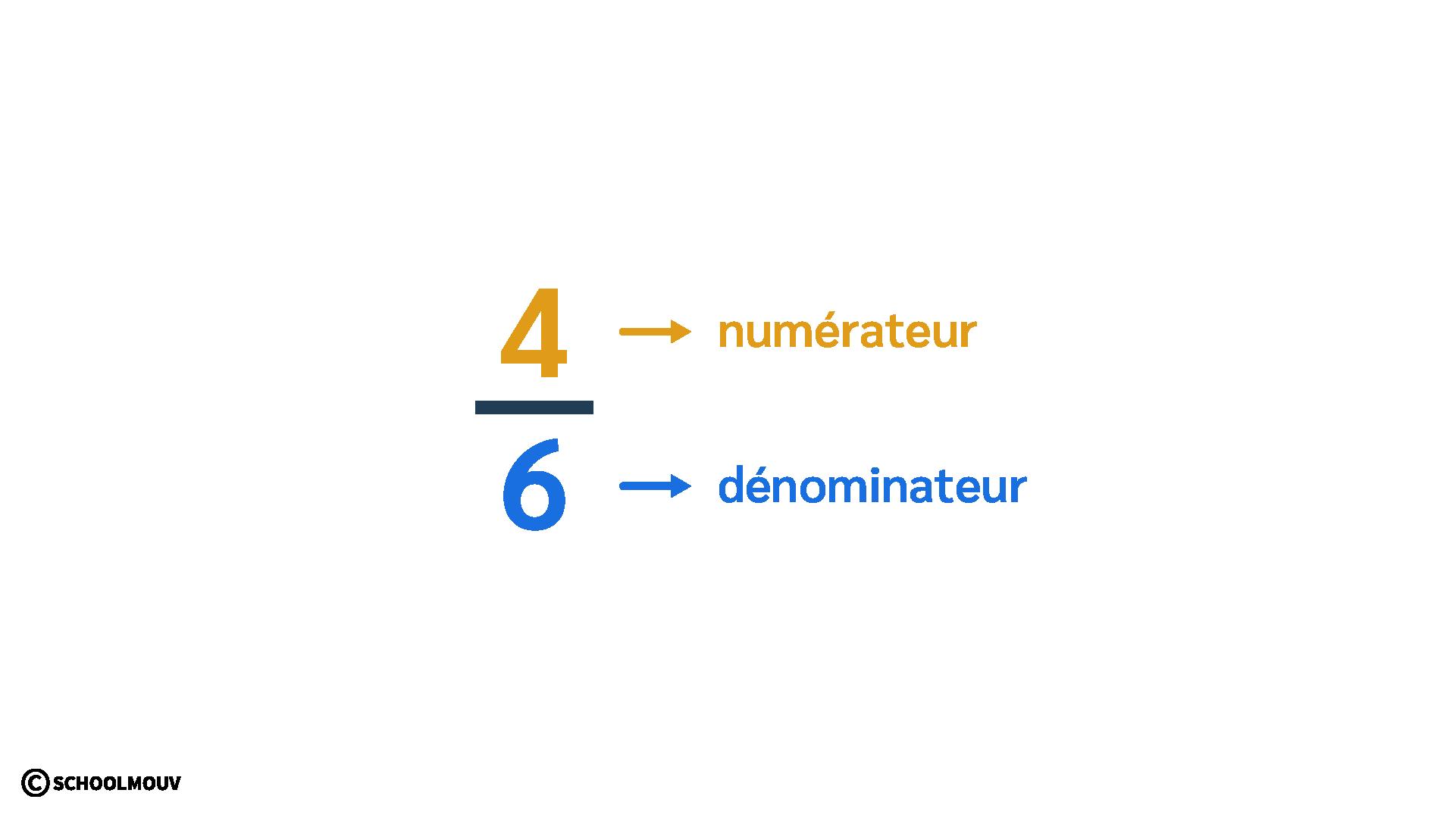 primaire mathématiques cm2 utiliser représenter fractions simples numérateur dénominateur
