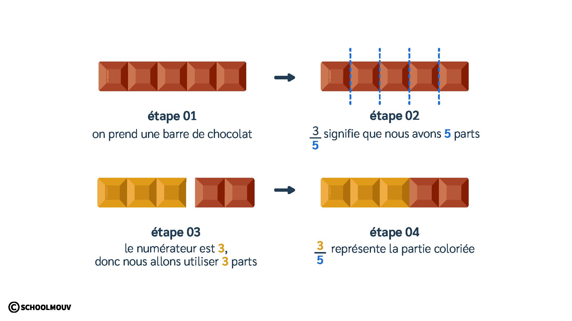 primaire mathématiques cm2 utiliser représenter fractions simples numérateur dénominateur fraction inférieure à 1