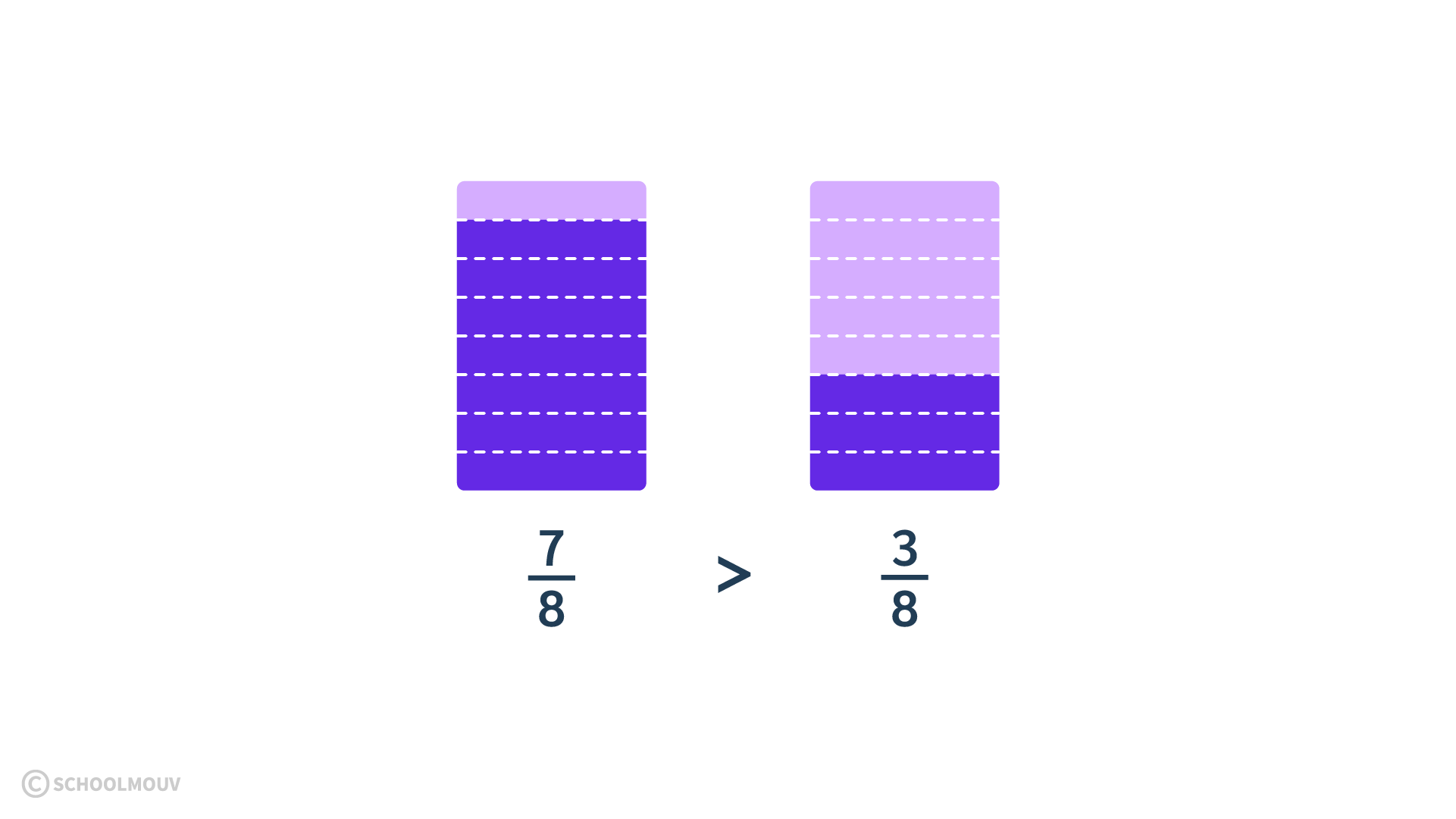 primaire mathématiques cm2 comparer ranger encadrer les fractions même dénominateur