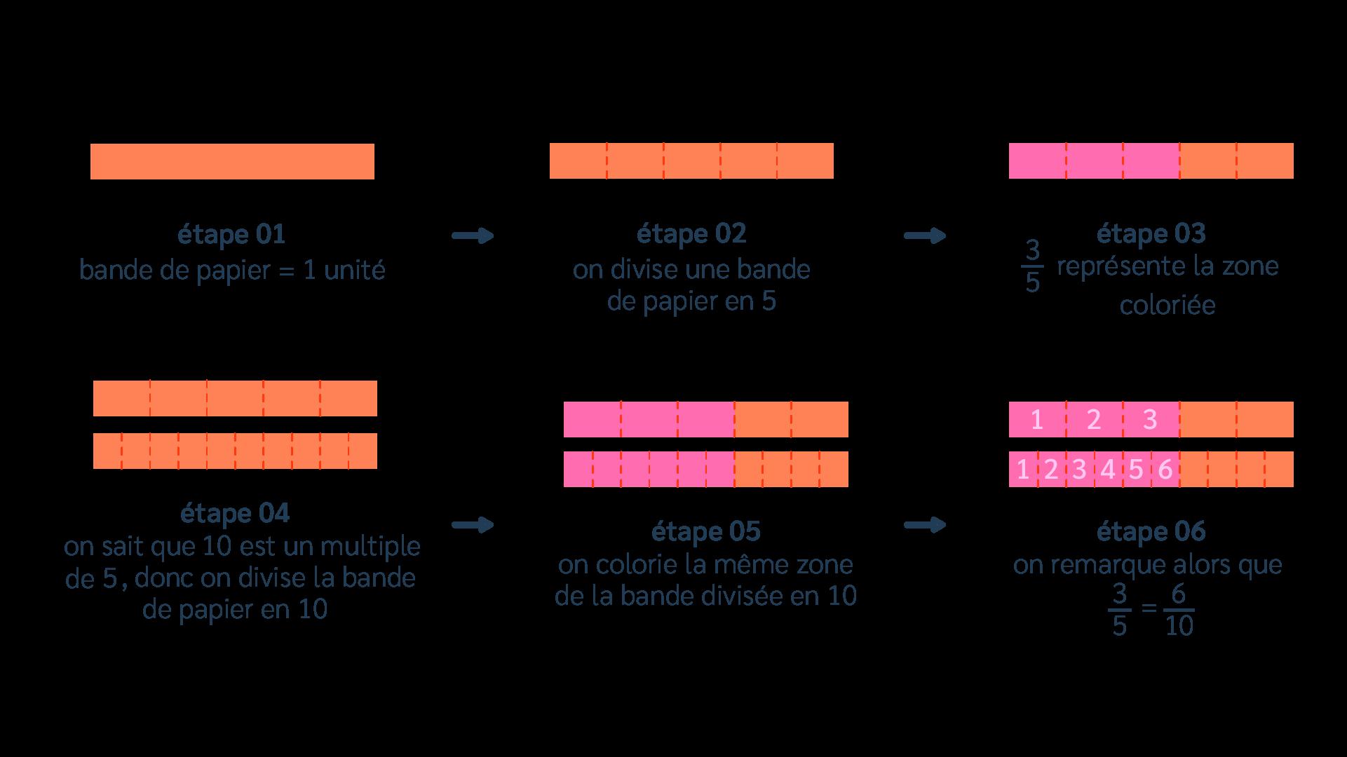 primaire mathématiques cm2 comparer ranger encadrer les fractions dénominateur différent