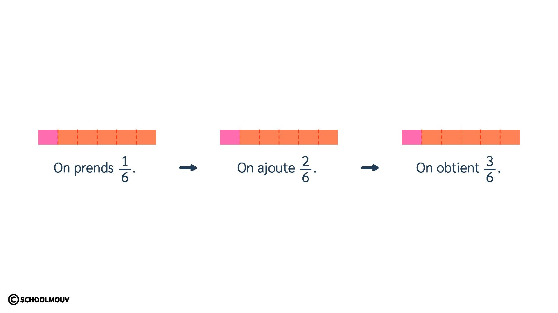 primaire mathématiques cm2 calculer des fractions même dénominateur