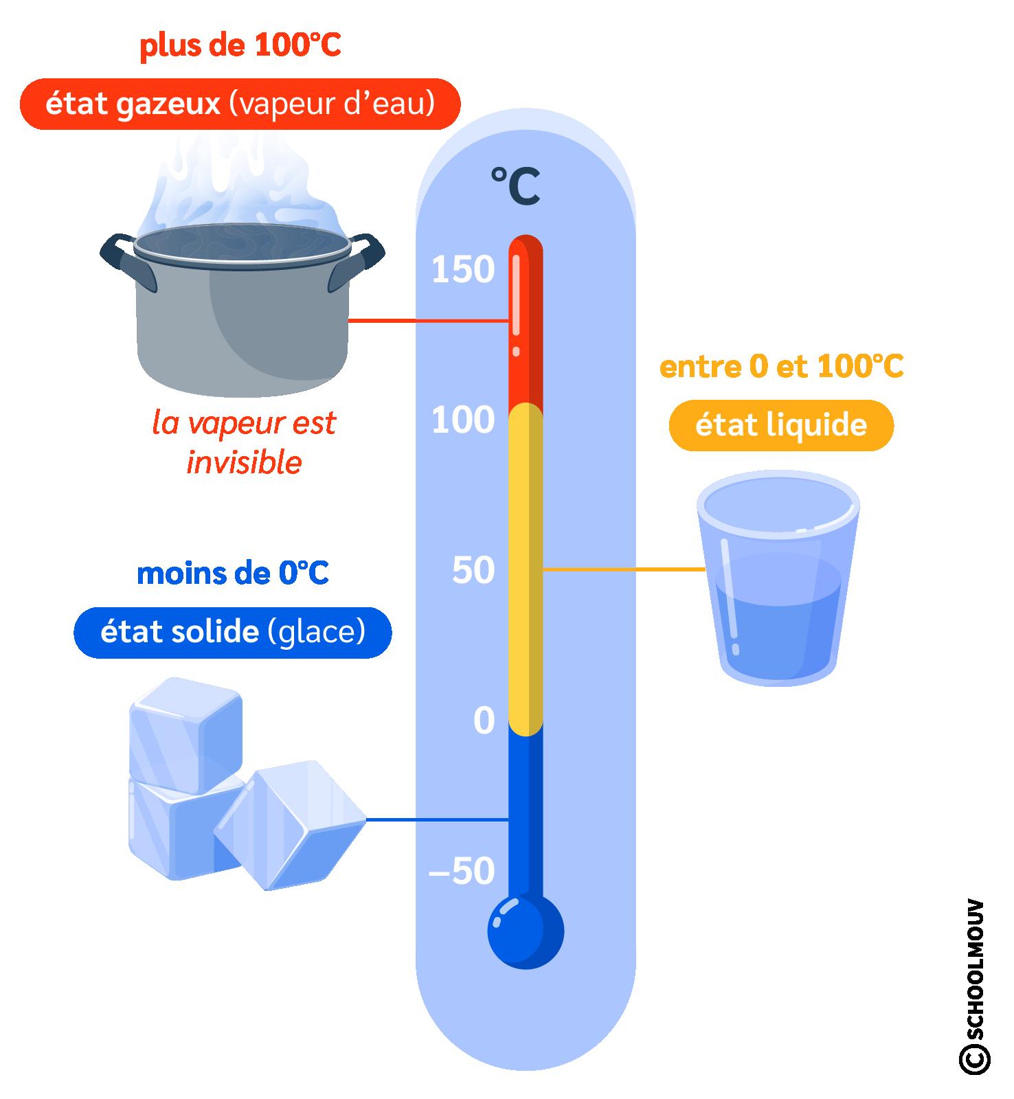 primaire cm2 sciences et technologie les états et les changements d'état de la matière solide liquide gaz