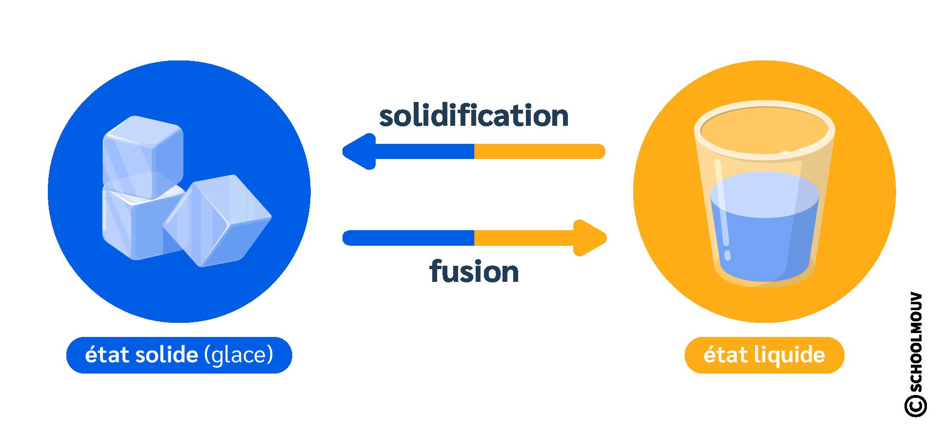 primaire cm2 sciences et technologie les états et les changements d'état de la matière solidification fusion