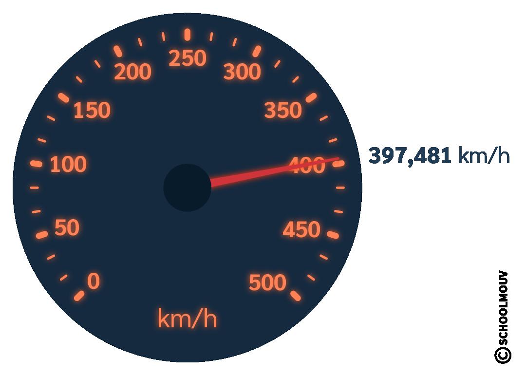 sciences et technologie cm2 définir un mouvement par sa vitesse