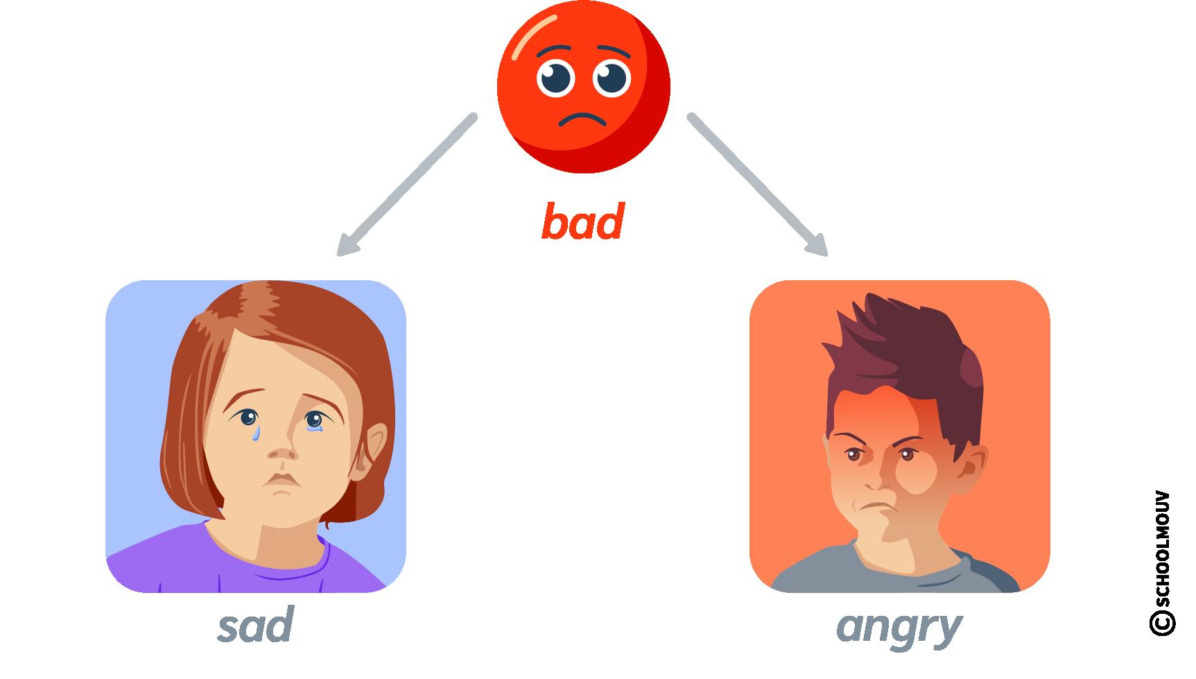 anglais emotions bad sad angry