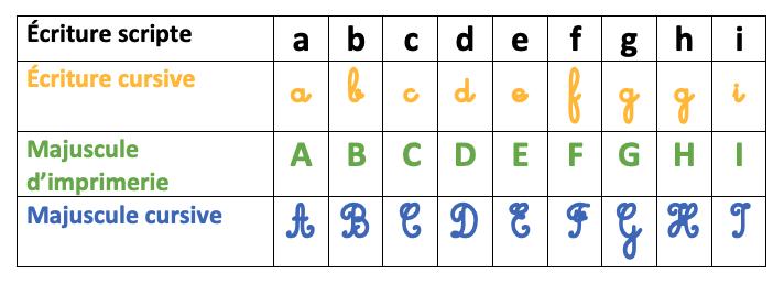 4 écritures de l'alphabet - apprentissage de la lecture - CP