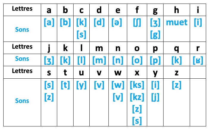le son des lettres - apprentissage de la lecture - CP