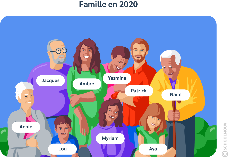 primaire questionner le monde histoire CP le temps des parents générations