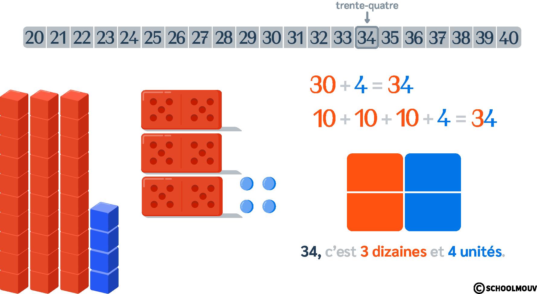 représenter les nombres