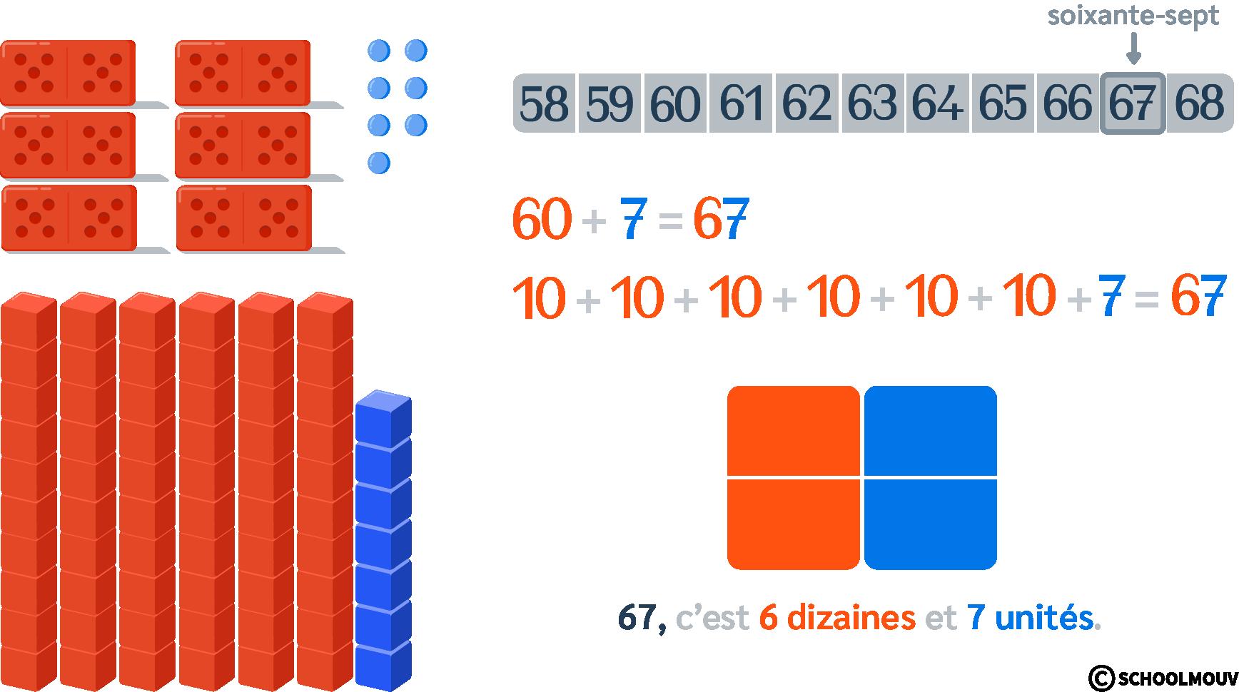 compter de soixante (60) à soixante-dix-neuf (79)