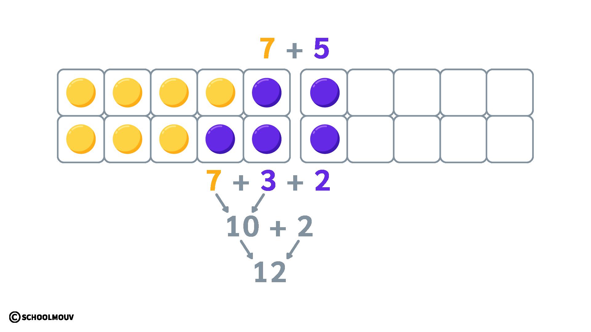 sommes et différences de deux nombres entiers