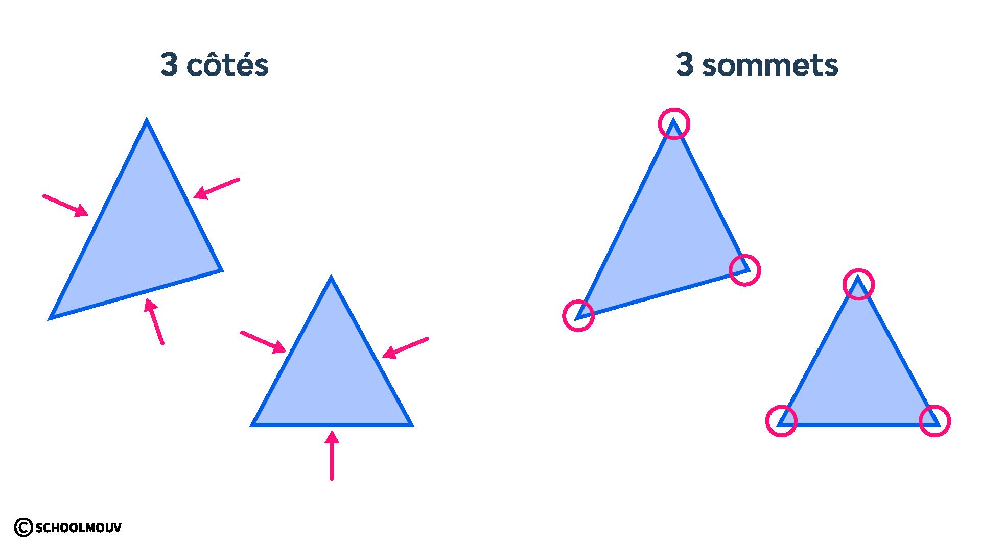 Mathématiques primaire CP espace géométrie figures géométriques triangle côtés sommets