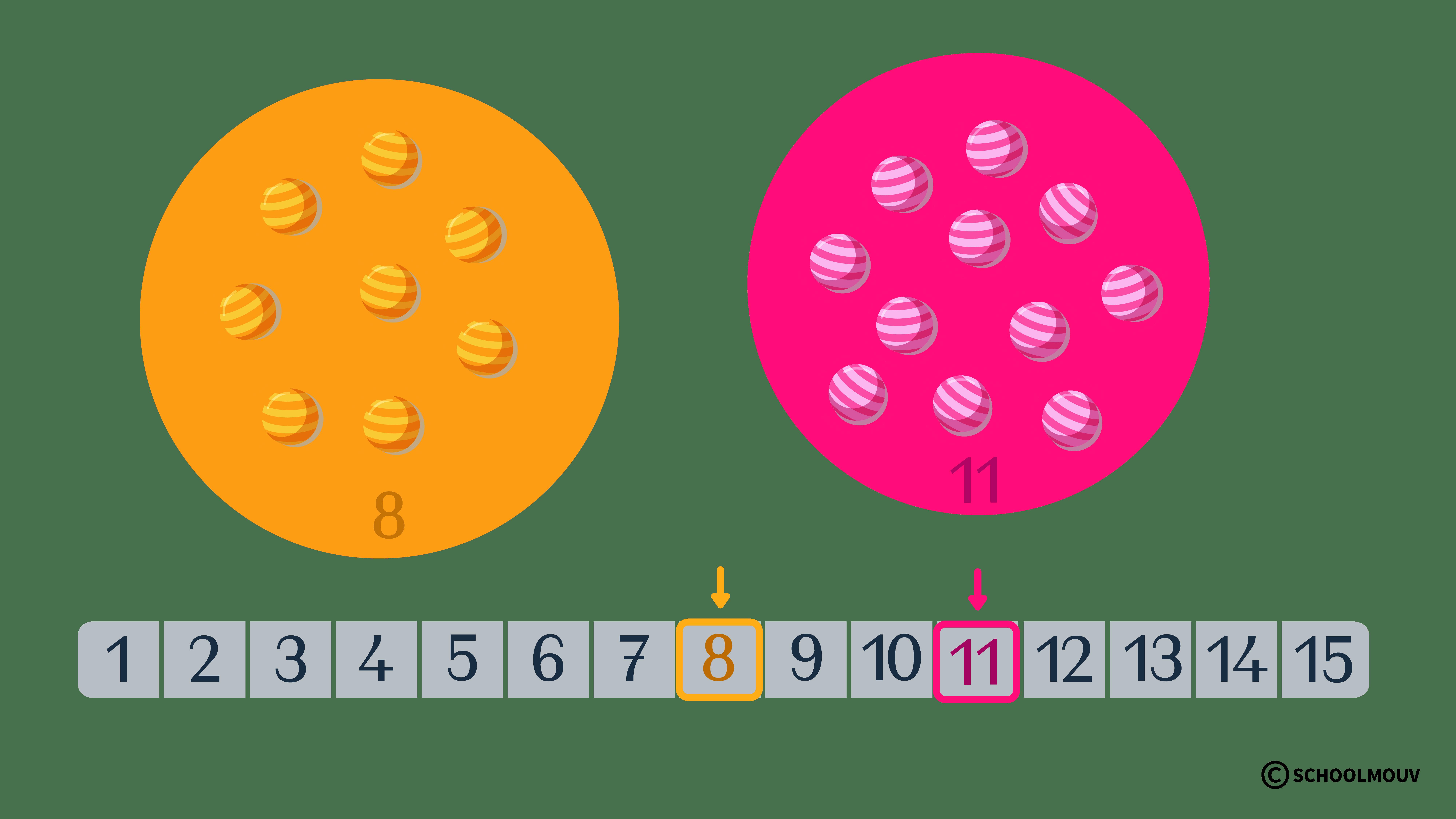 ordonner et comparer des nombres entiers