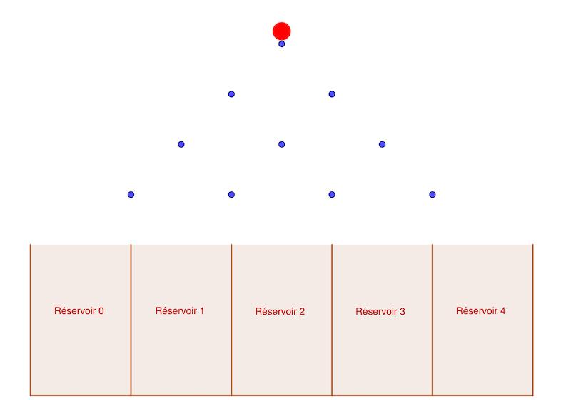 Alt mathématiques terminale algorithme Python planche de Galton