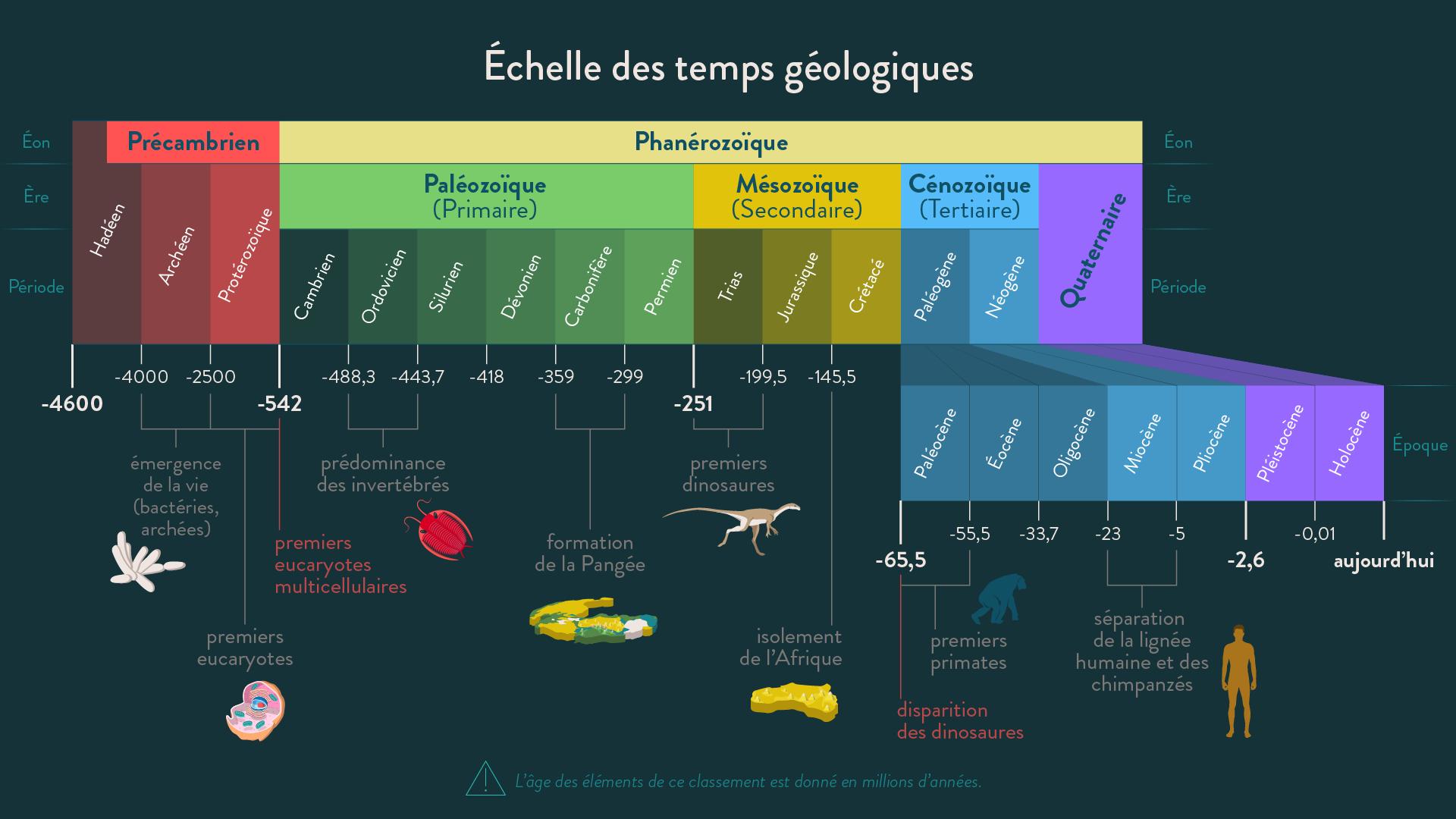 Échelle des temps géologiques