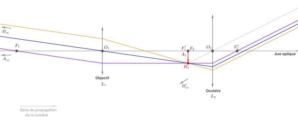 physique chimie terminale système optique et formation d'images lunette astronomique afocale