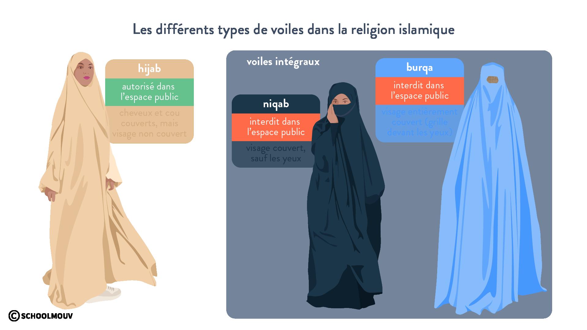voiles Islam