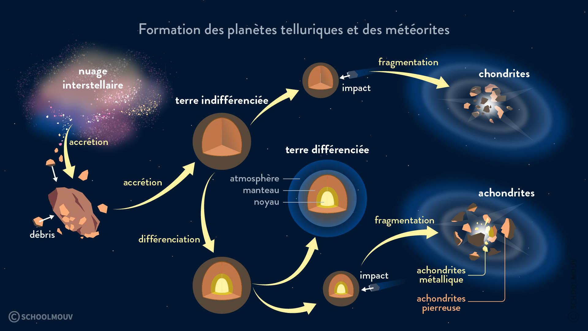 Formation planètes telluriques et météorites