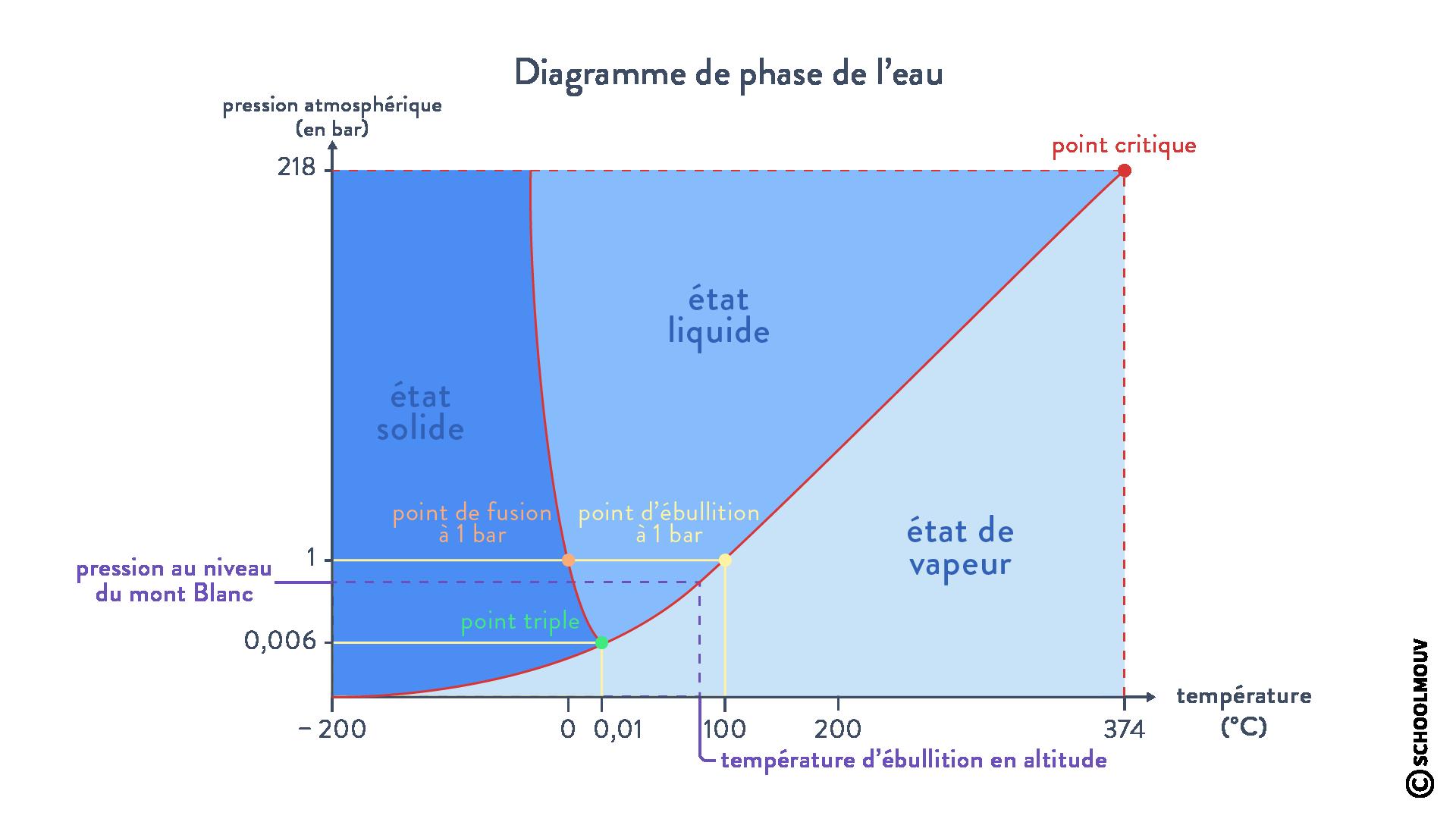 Diagramme de phase de l'eau