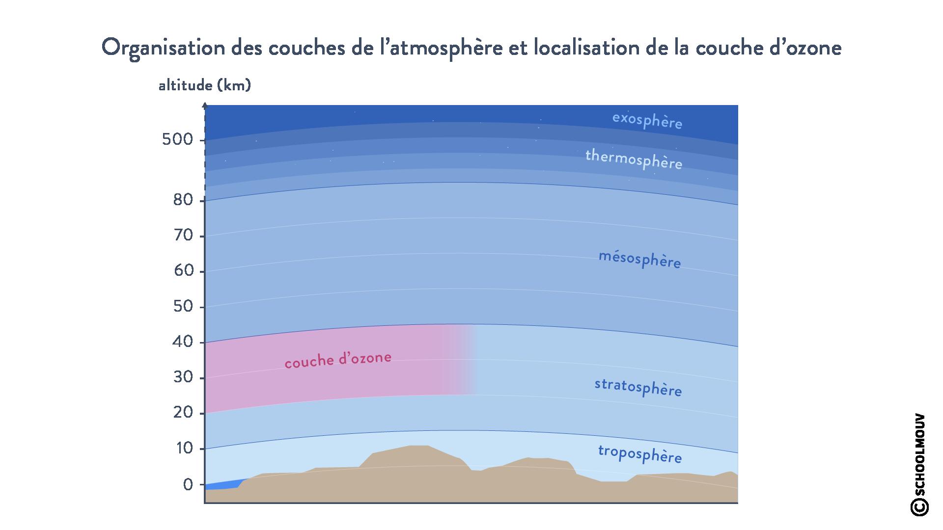 couches de l'atmosphère et localisation de la couche d'ozone