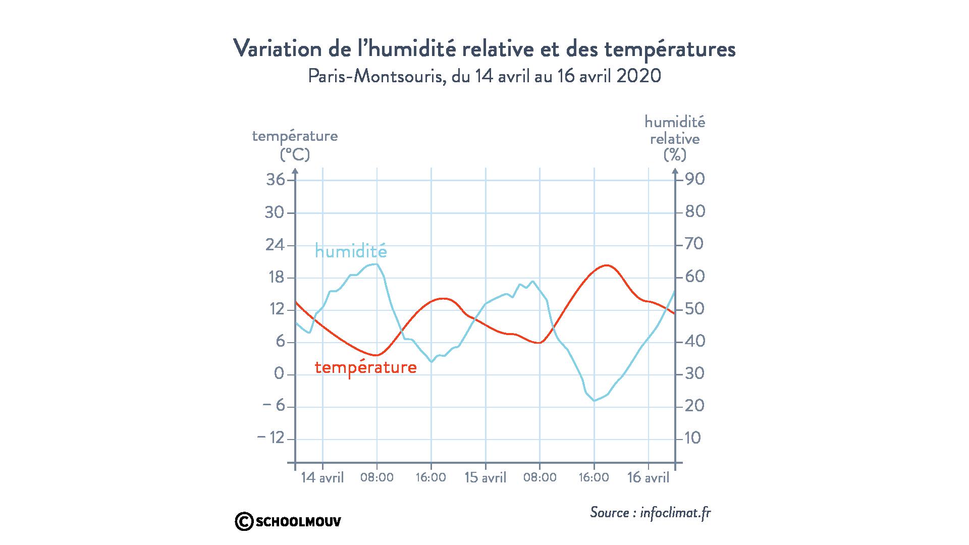 Variation humidité relative températures
