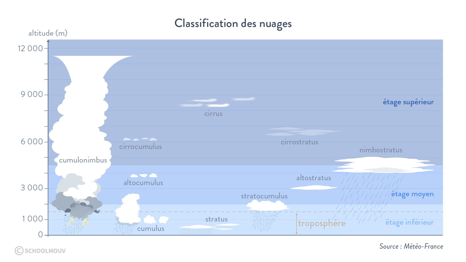 Classification nuages