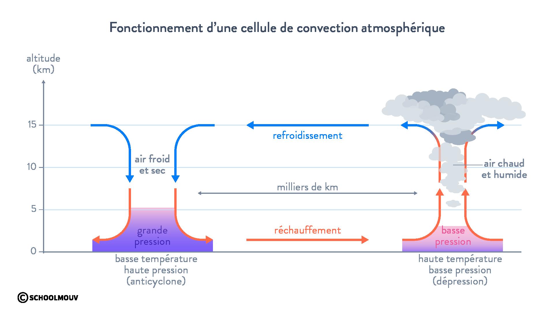 Fonctionnement cellule de convection atmosphérique