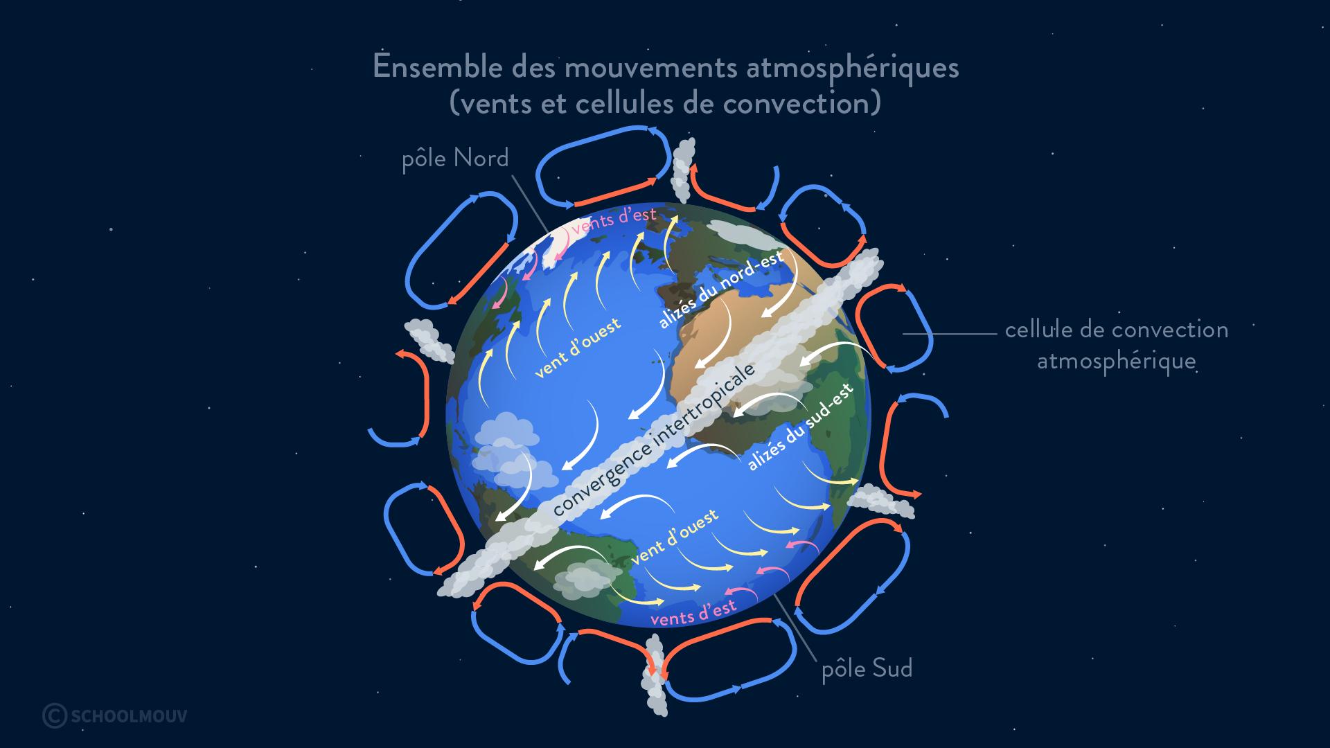 mouvements atmosphériques